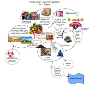 L-A food shed food system - KB